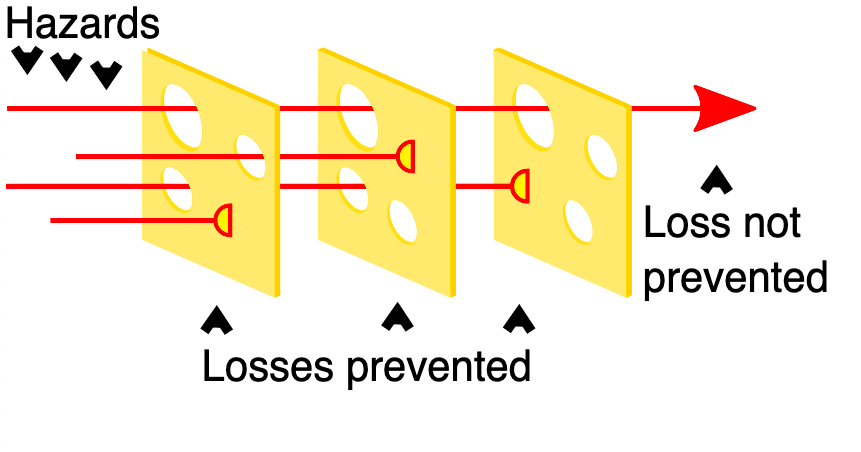 The Swiss cheese model of accident causation