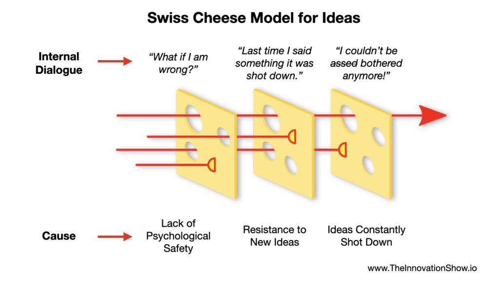 Swiss cheese Model for Ideas Aidan McCullen